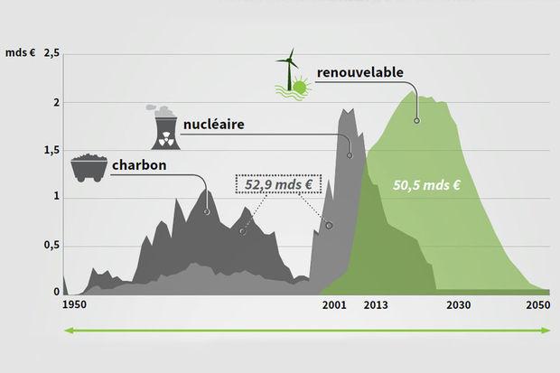 Transition énergétique avec le scénario négaWatt