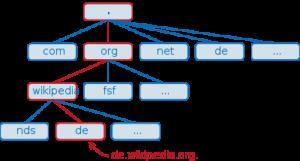 Hiérarchie DNS
